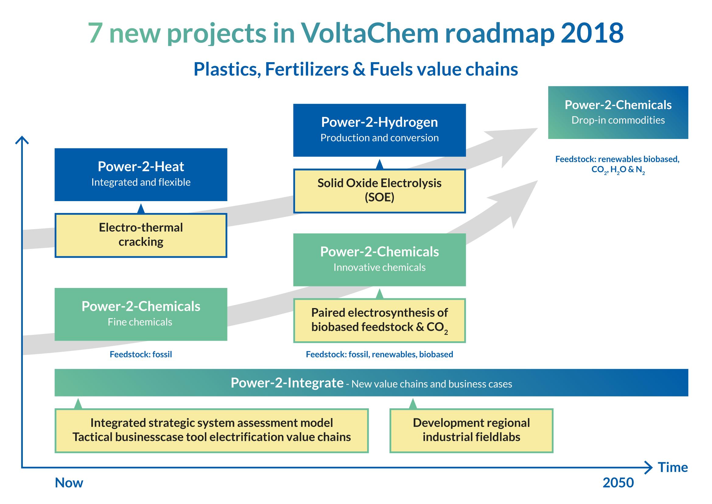 roadmap projects electrification