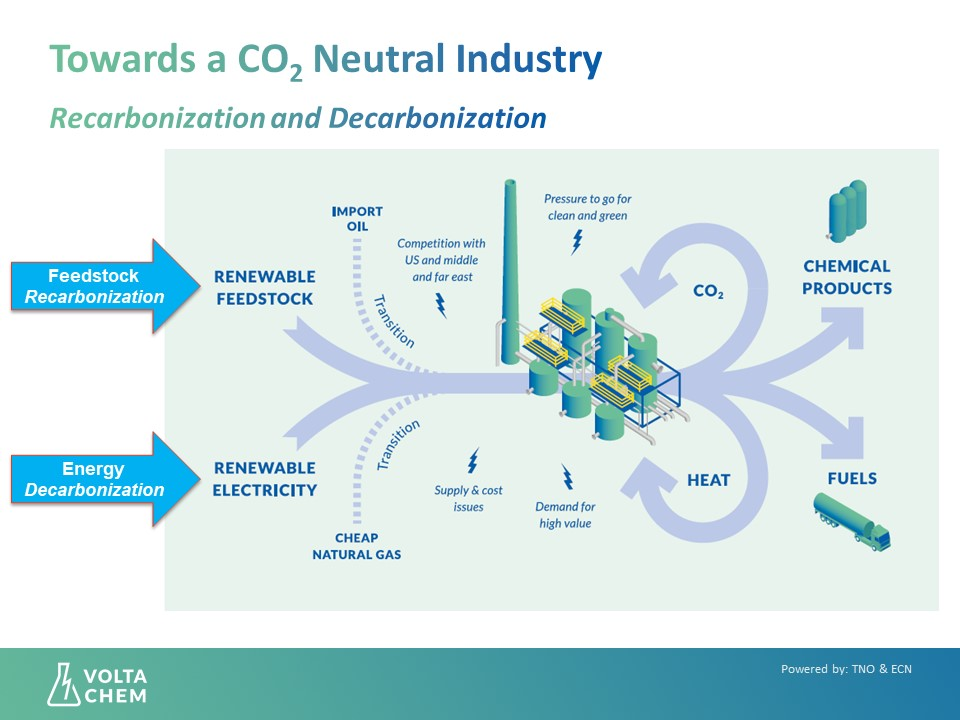 Decarbonization and recarbonization