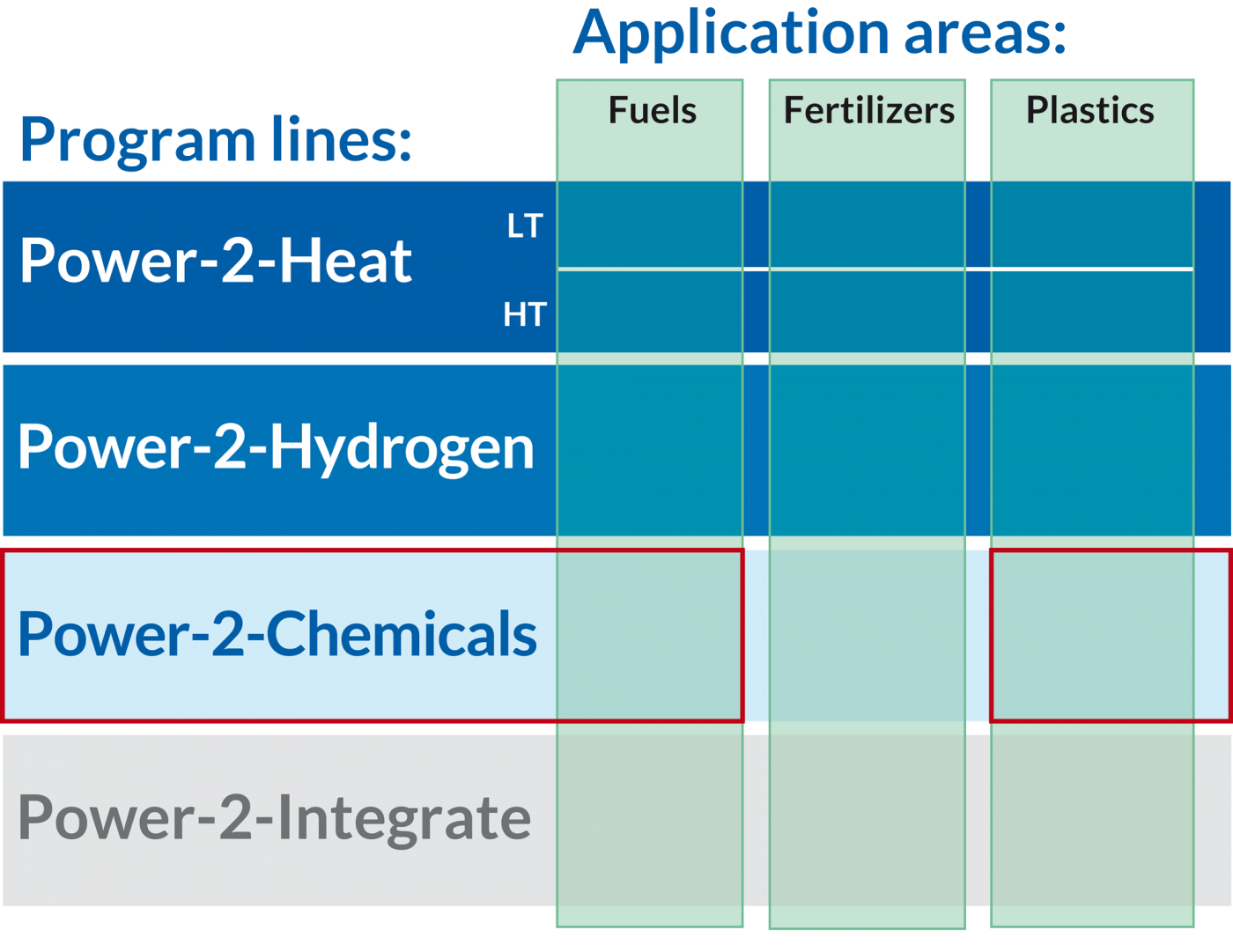 CO2 Utilisation: Power-2-Formic Acid