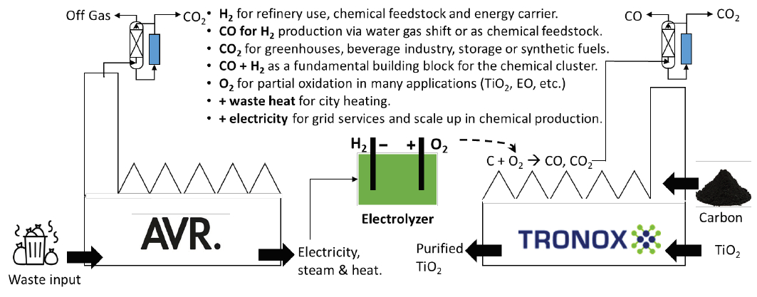e-THOR: Electrolysis technology for hydrogen and oxygen production in Rotterdam