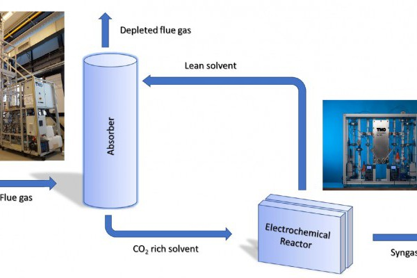 Integrated capture and conversion of CO2