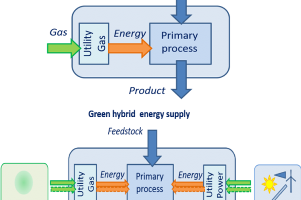 Industrial Hybrid Energy Systems