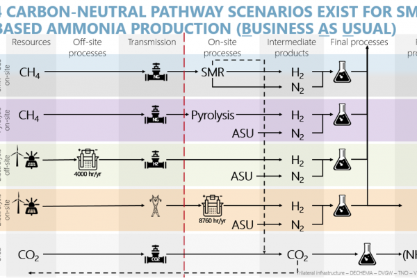 Ammonia case study shows need for coordinated cross-industry and cross-border effort to achieve greenhouse gas neutrality