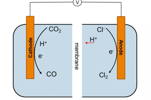 New eCOUCH project develops route towards efficient electrochemical CO2 utilisation