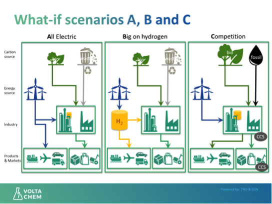 electrification scenarios all electric